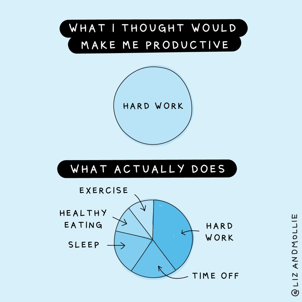 What actually makes you productive
